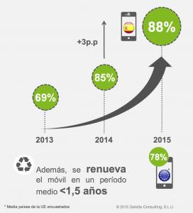Evolución uso del movil en España